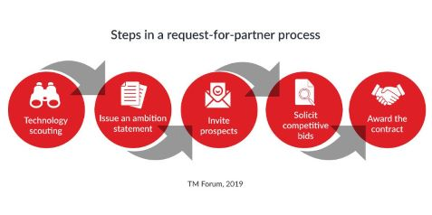 tm-forum-steps-in-a-partner-process-graphic