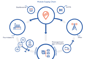 New ClickOnSite feature: Supply Chain module