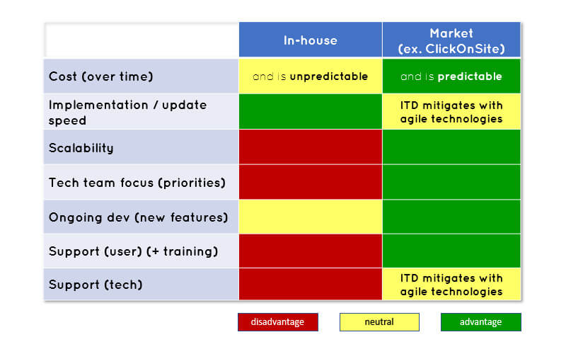 in-house-vs-market-color-coded-grid